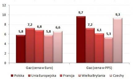 Koszt zakupu gazu dla gospodarstw domowych (100 kWh)