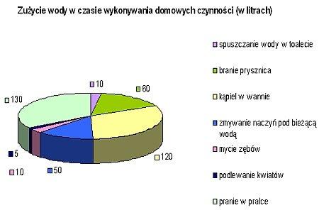 zużycie wody wykres