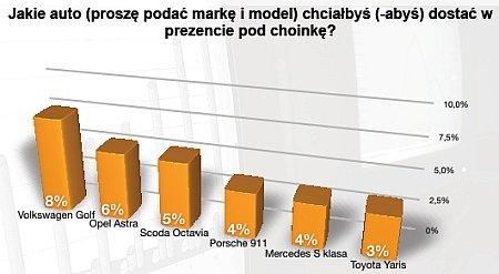 samochody marki ranking