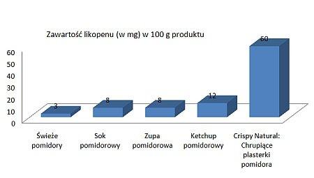 zawartość likopenu