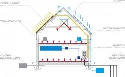 Energooszczędny projekt LUMINA HOUSE